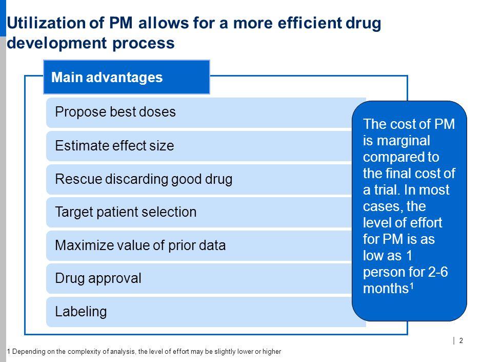 Utilization of PM allows for a more efficient drug development process