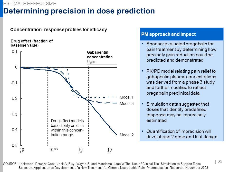 Determining precision in dose prediction