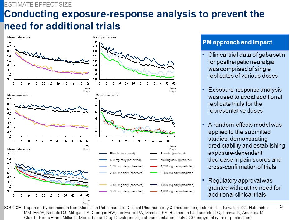 , ESTIMATE EFFECT SIZE. Conducting exposure-response analysis to prevent the need for additional trials.