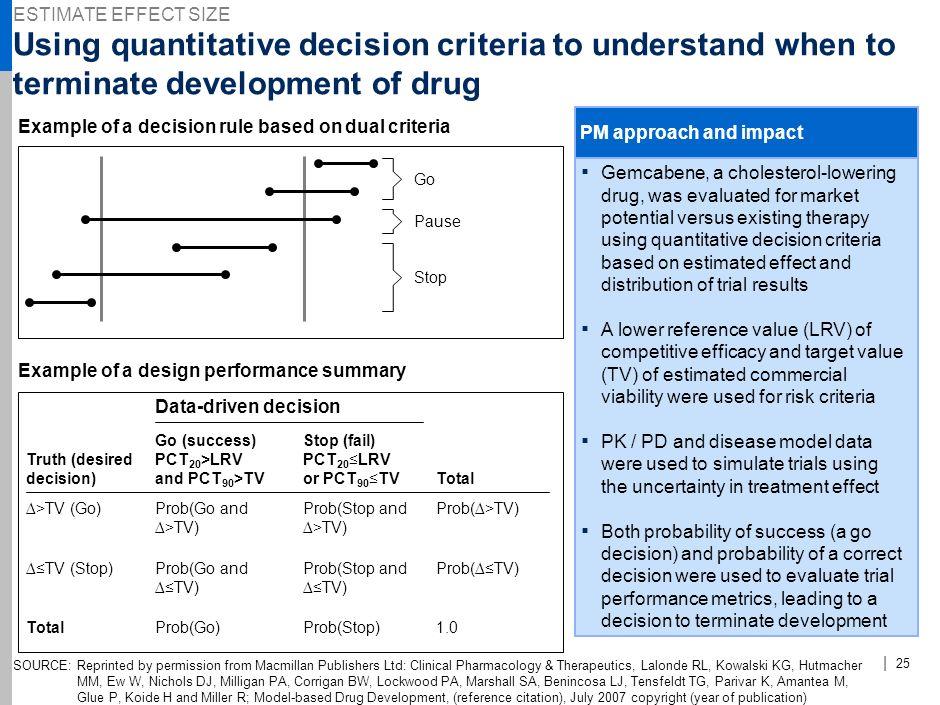 y ESTIMATE EFFECT SIZE. NJE-AAA123-20090923- Using quantitative decision criteria to understand when to terminate development of drug.