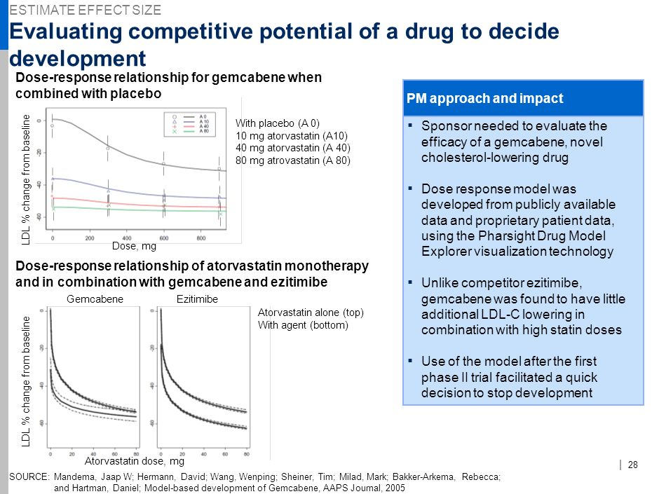 Evaluating competitive potential of a drug to decide development