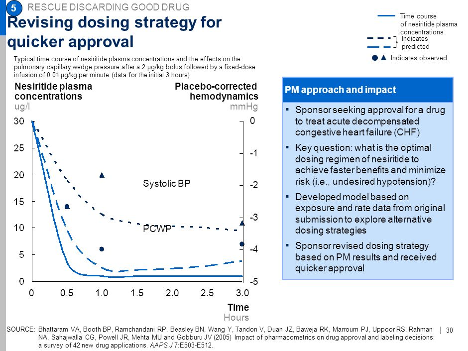Revising dosing strategy for quicker approval