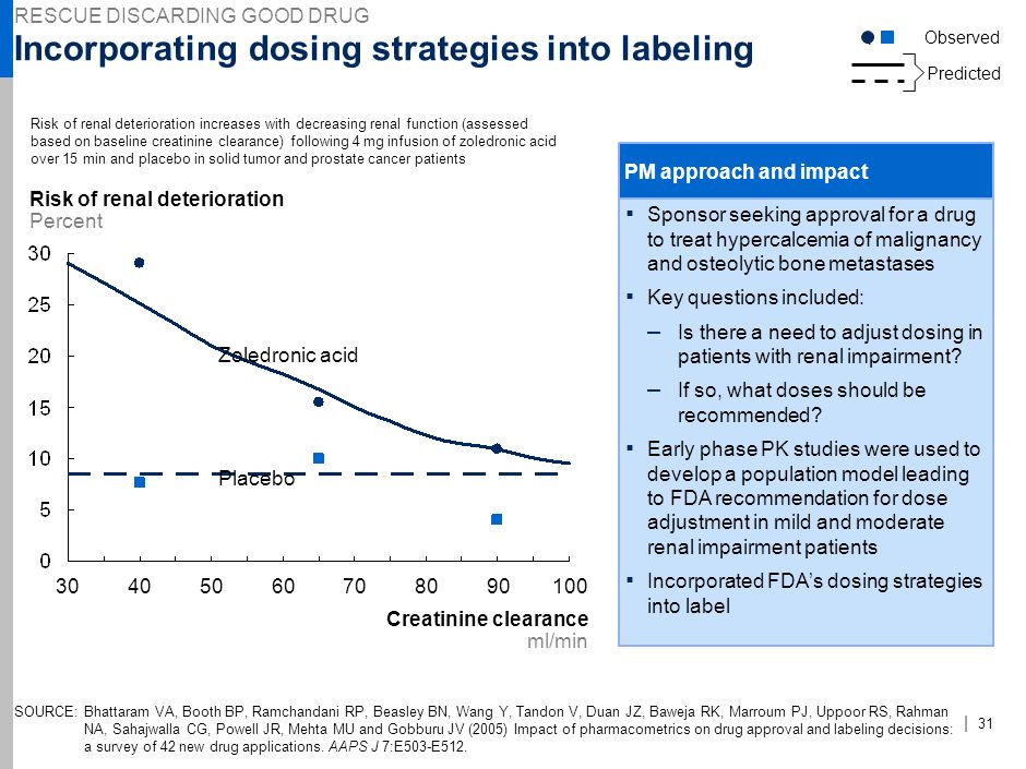 Incorporating dosing strategies into labeling