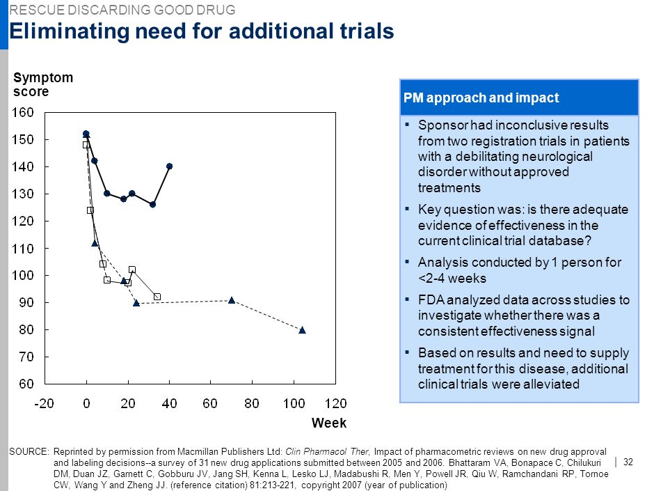 Eliminating need for additional trials