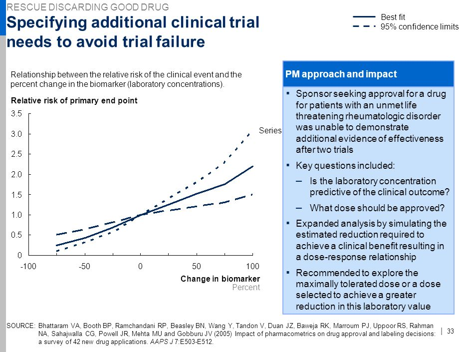 Specifying additional clinical trial needs to avoid trial failure