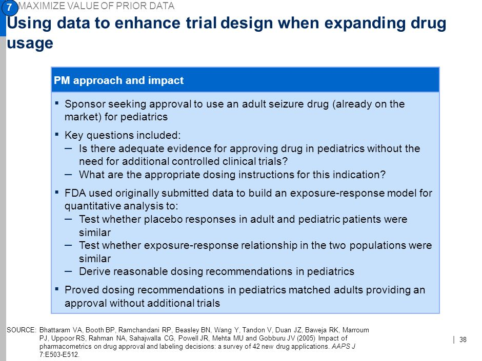 Using data to enhance trial design when expanding drug usage