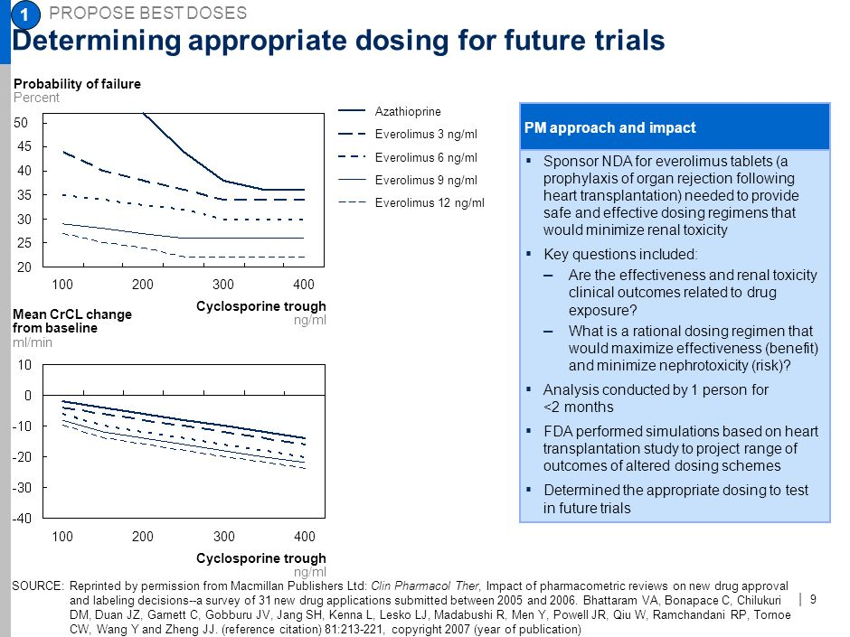 Determining appropriate dosing for future trials