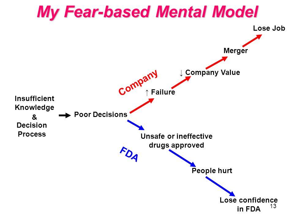 My Fear-based Mental Model
