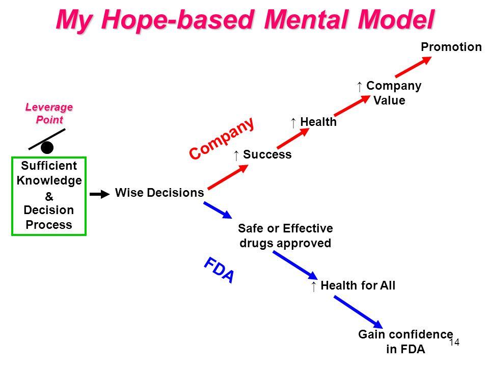My Hope-based Mental Model