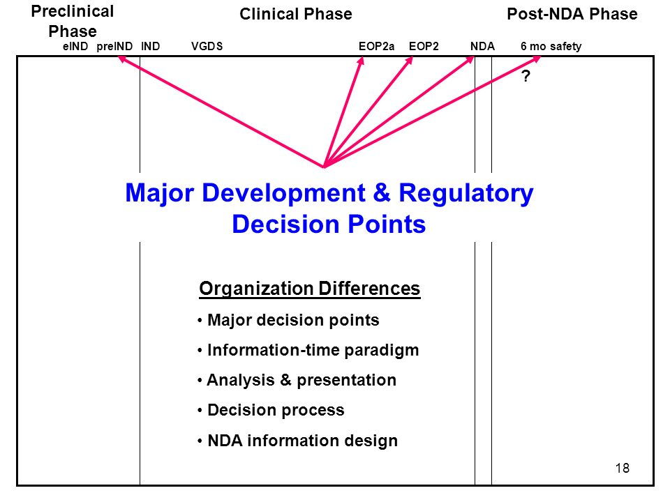 Major Development & Regulatory Decision Points