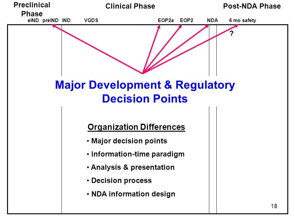 Major Development & Regulatory Decision Points