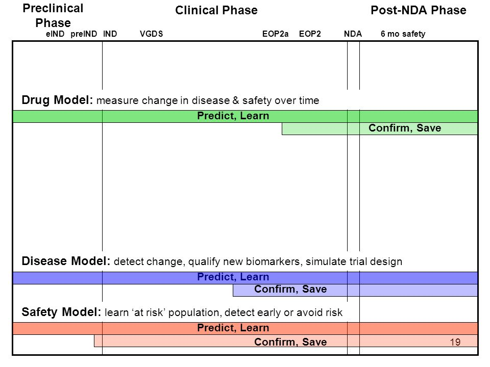 Preclinical Phase Clinical Phase Post-NDA Phase