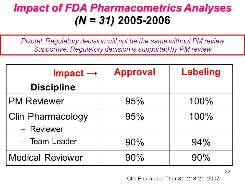 Impact of FDA Pharmacometrics Analyses (N = 31) 2005-2006