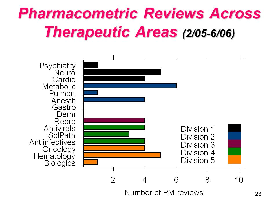 Pharmacometric Reviews Across Therapeutic Areas (2/05-6/06)