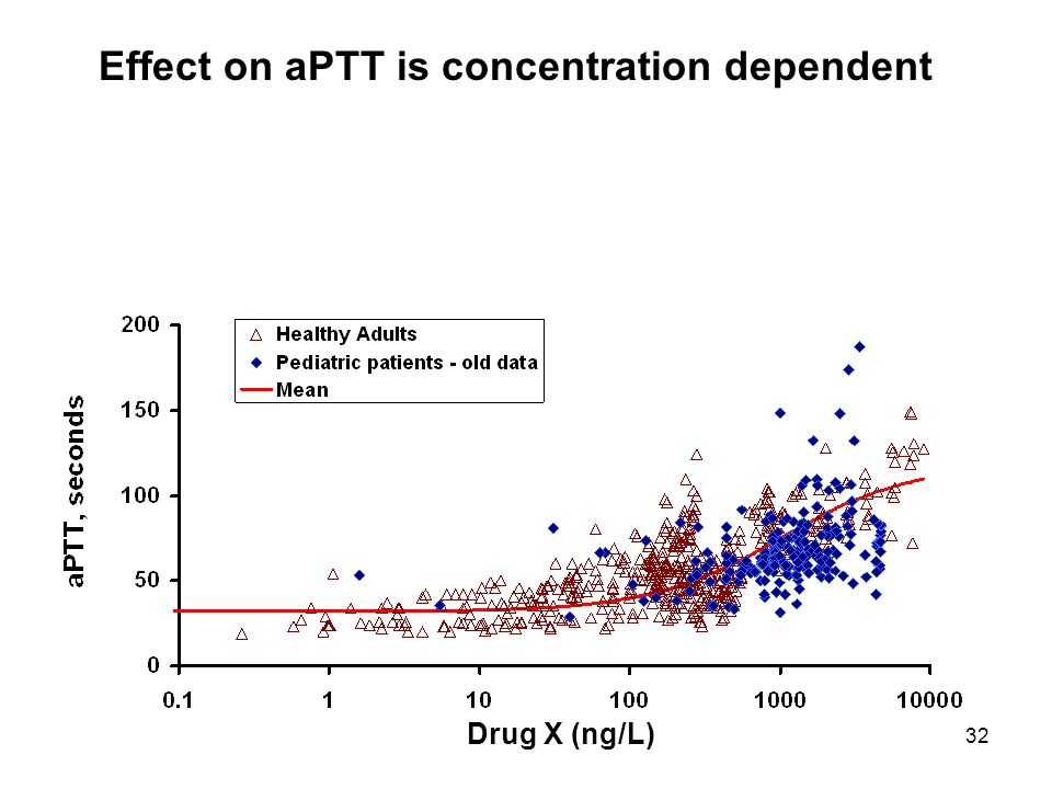 Effect on aPTT is concentration dependent