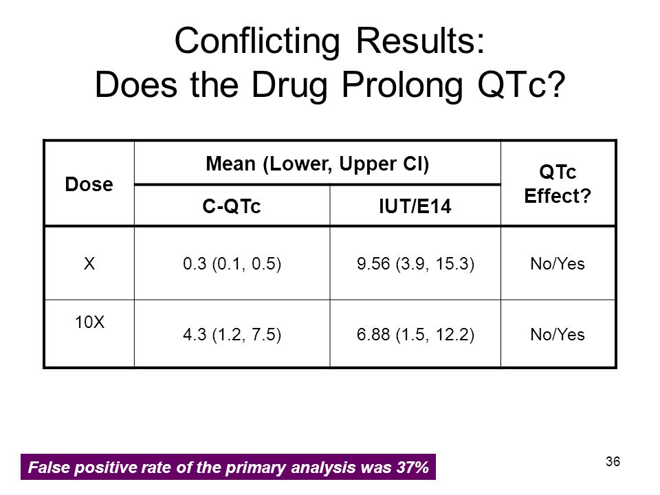 Conflicting Results: Does the Drug Prolong QTc