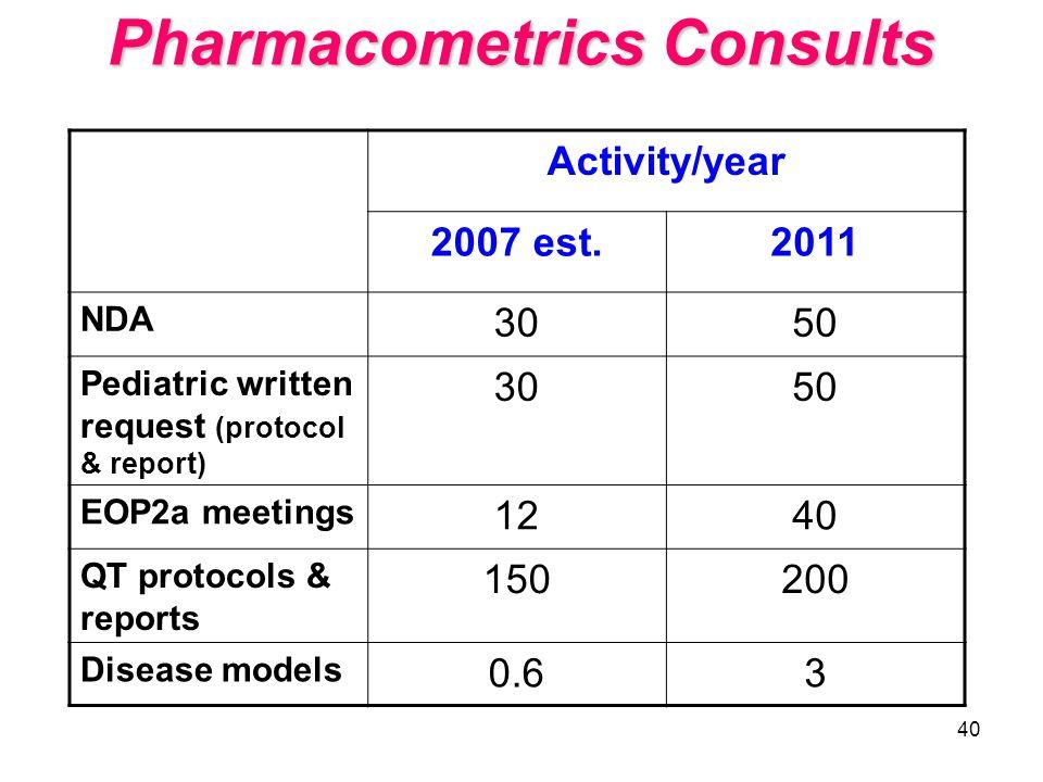Pharmacometrics Consults