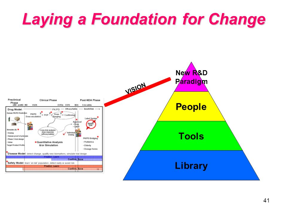 Laying a Foundation for Change