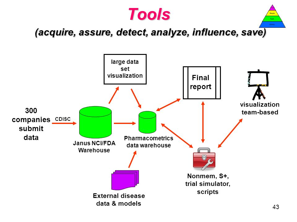 Tools (acquire, assure, detect, analyze, influence, save)