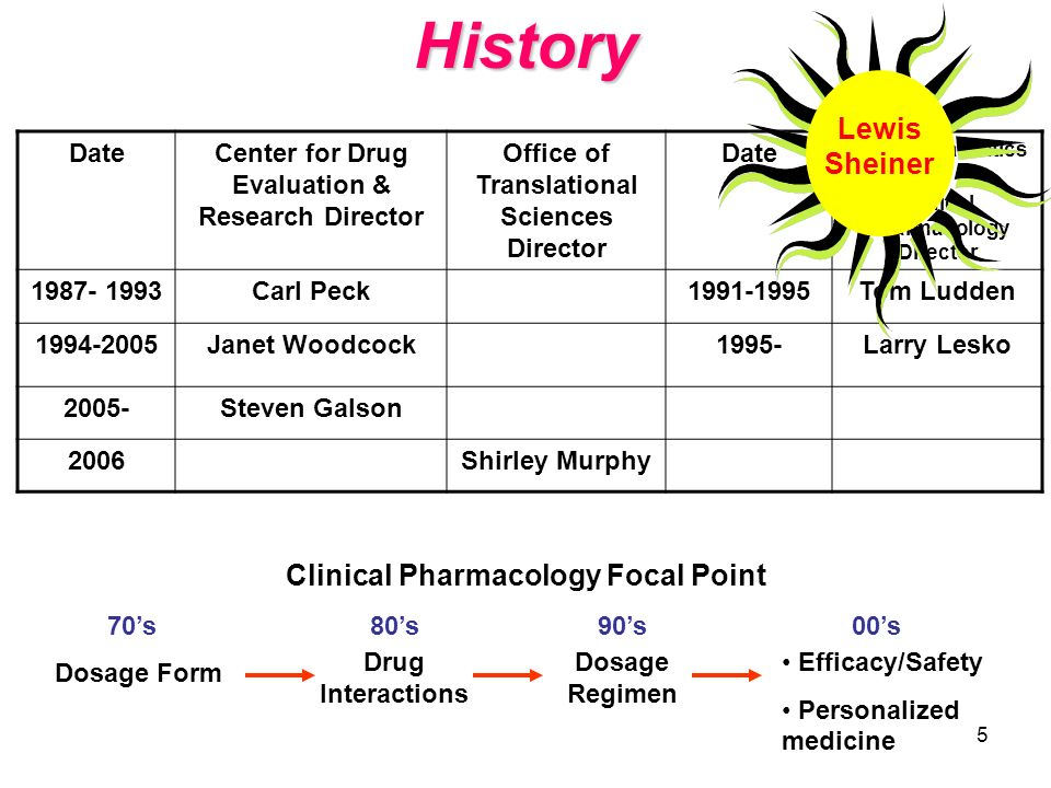 History Lewis Sheiner Clinical Pharmacology Focal Point Date