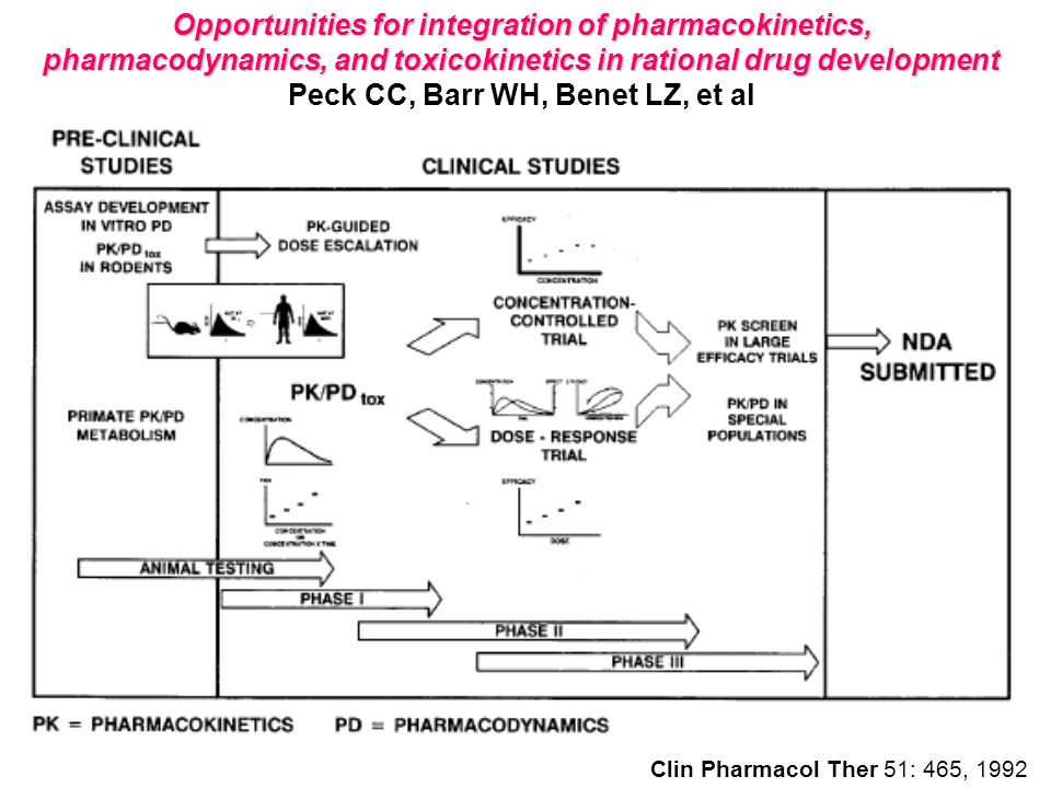Opportunities for integration of pharmacokinetics, pharmacodynamics, and toxicokinetics in rational drug development Peck CC, Barr WH, Benet LZ, et al