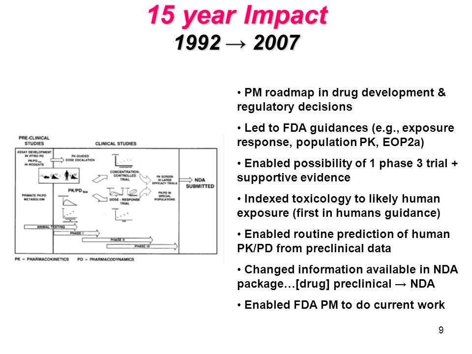 15 year Impact 1992 → 2007 PM roadmap in drug development & regulatory decisions.