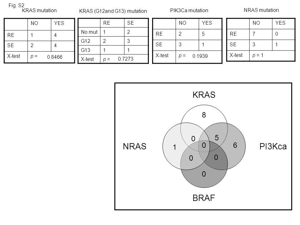 8 5 6 1 Fig. S2 KRAS mutation KRAS (G12and G13) mutation