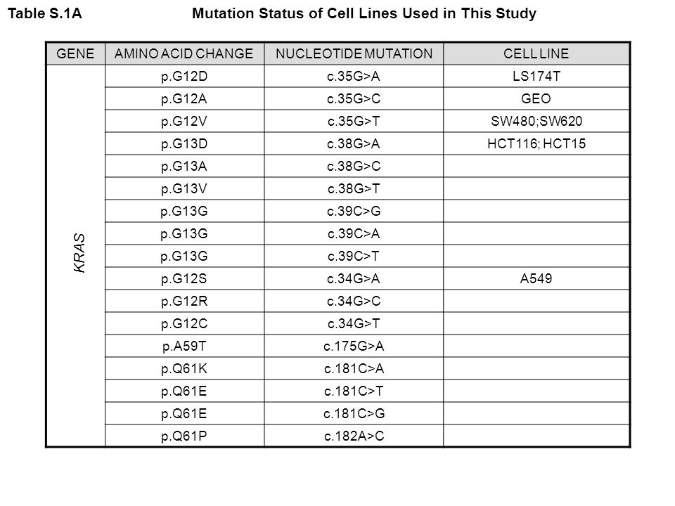 Table S.1A Mutation Status of Cell Lines Used in This Study