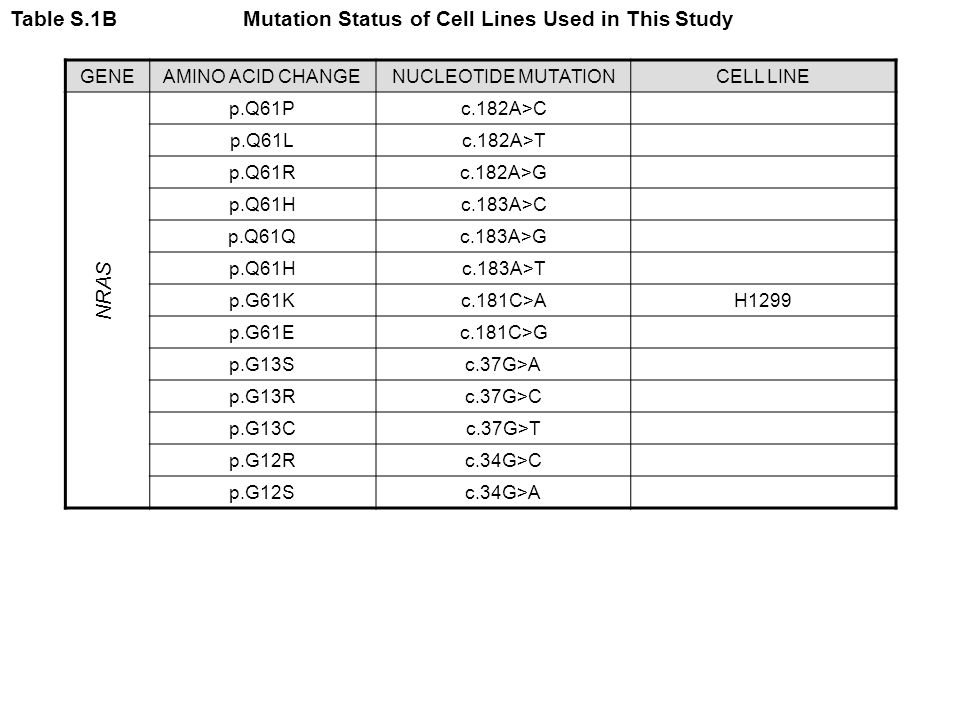 Table S.1B Mutation Status of Cell Lines Used in This Study