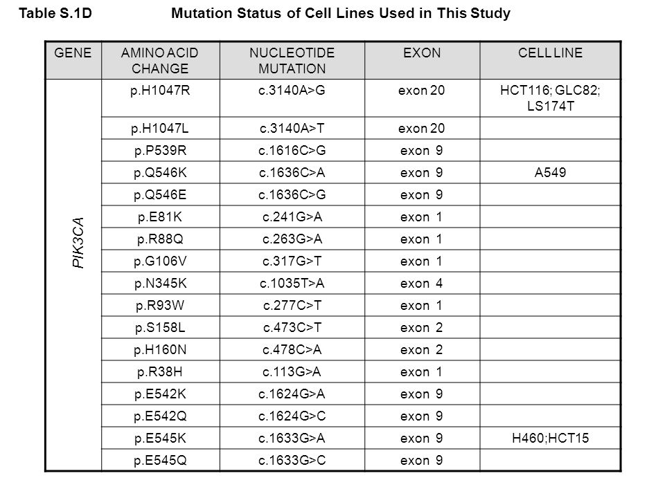 Table S.1D Mutation Status of Cell Lines Used in This Study