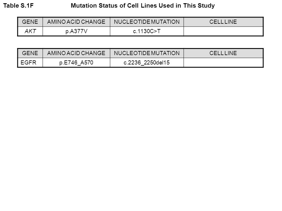 Table S.1F Mutation Status of Cell Lines Used in This Study