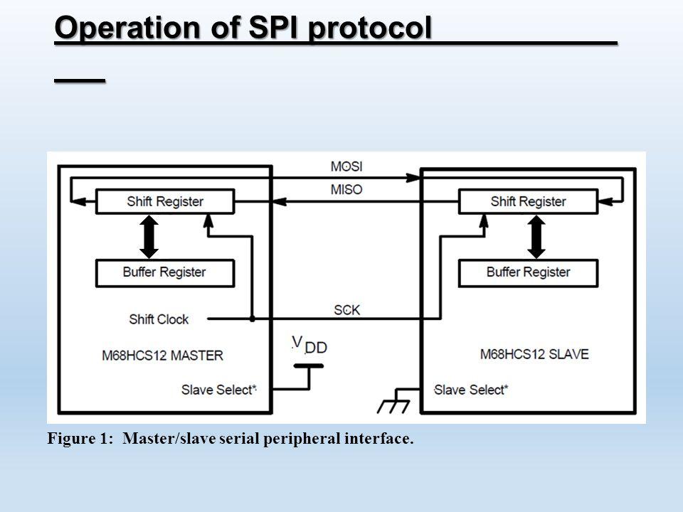 serial peripheral interface protocol pdf