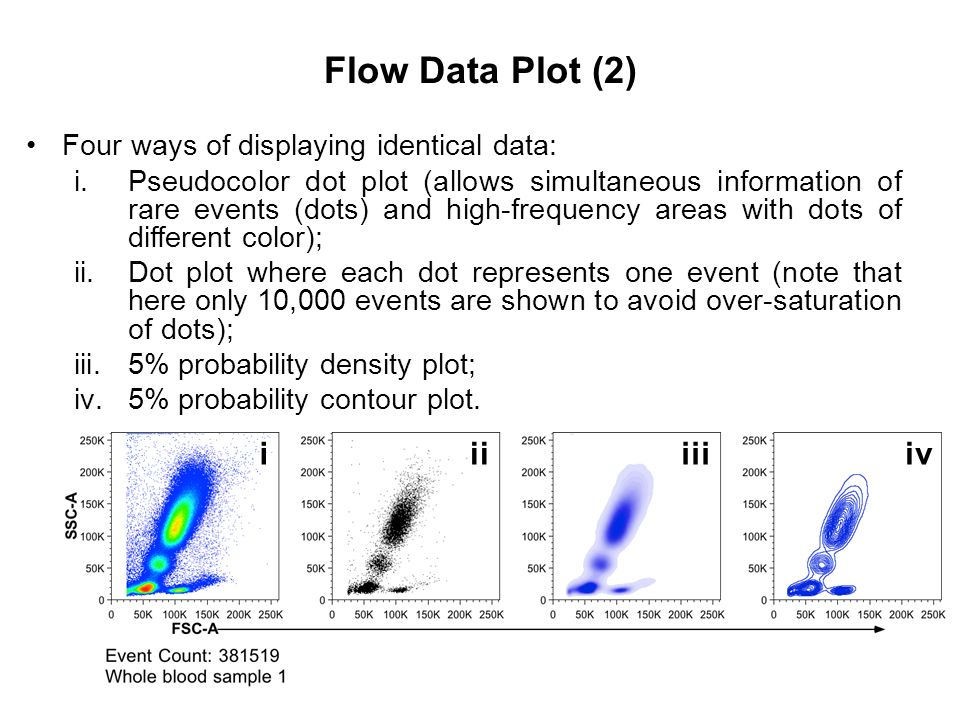 Flow Data Plot (2) i ii iii iv Four ways of displaying identical data: