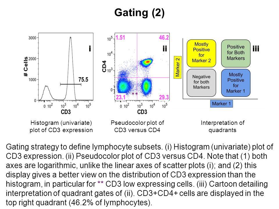 Gating (2) Interpretation of quadrants. ** ii. i. iii. Histogram (univariate) plot of CD3 expression.