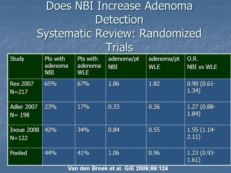Does NBI Increase Adenoma Detection Systematic Review: Randomized Trials
