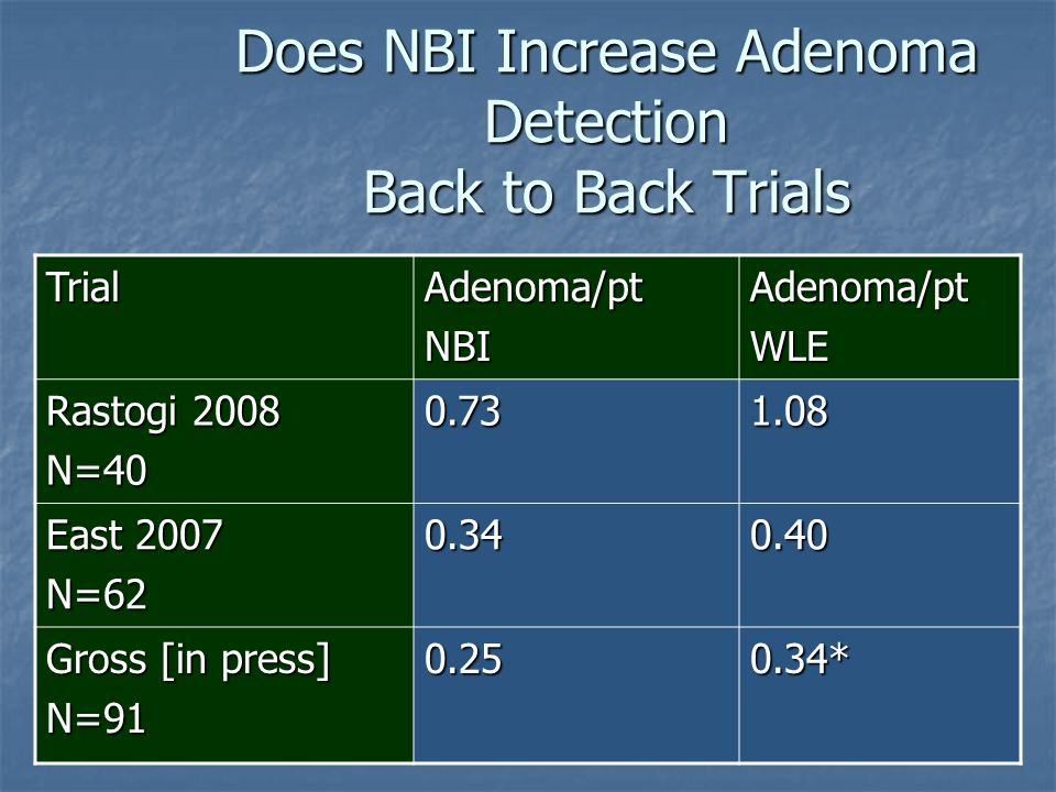 Does NBI Increase Adenoma Detection Back to Back Trials