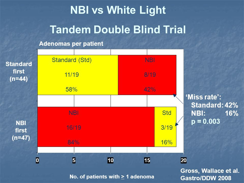 Tandem Double Blind Trial