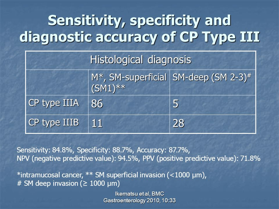Sensitivity, specificity and diagnostic accuracy of CP Type III