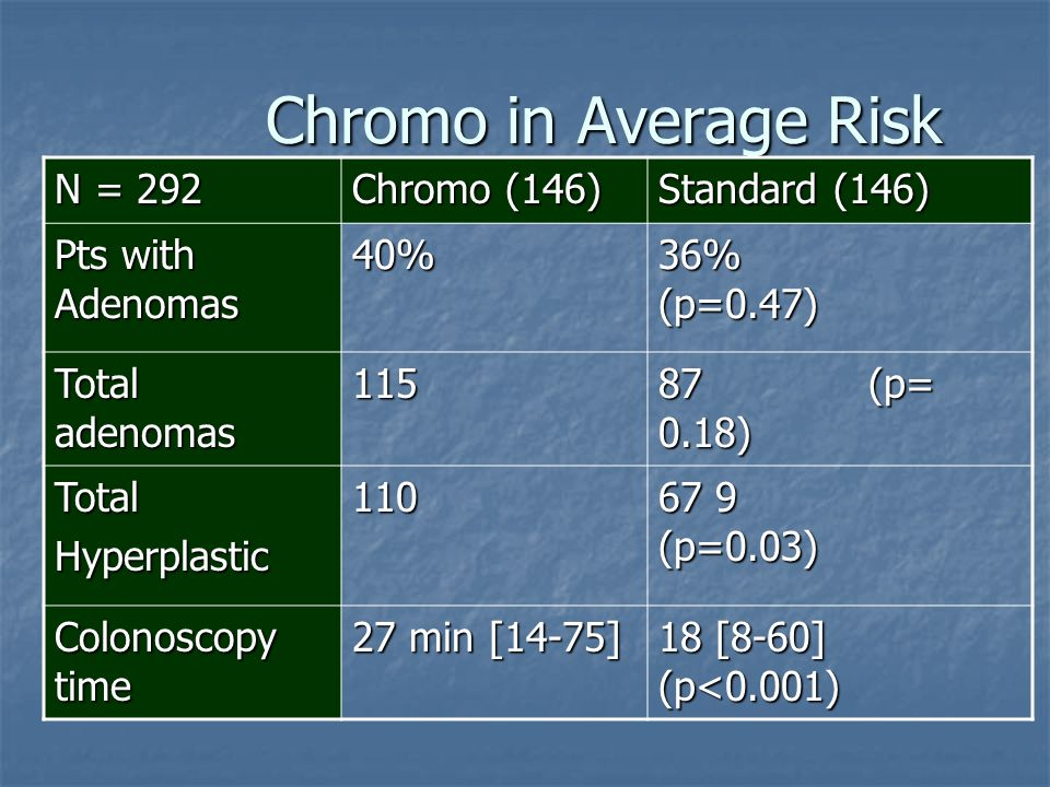Chromo in Average Risk N = 292 Chromo (146) Standard (146)