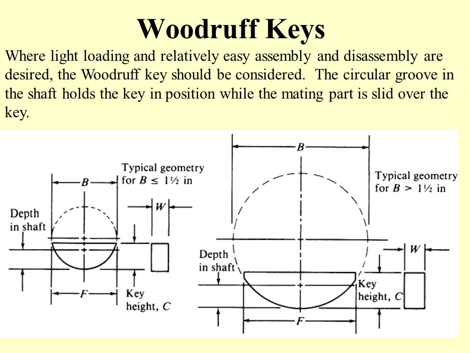 Woodruff Keys