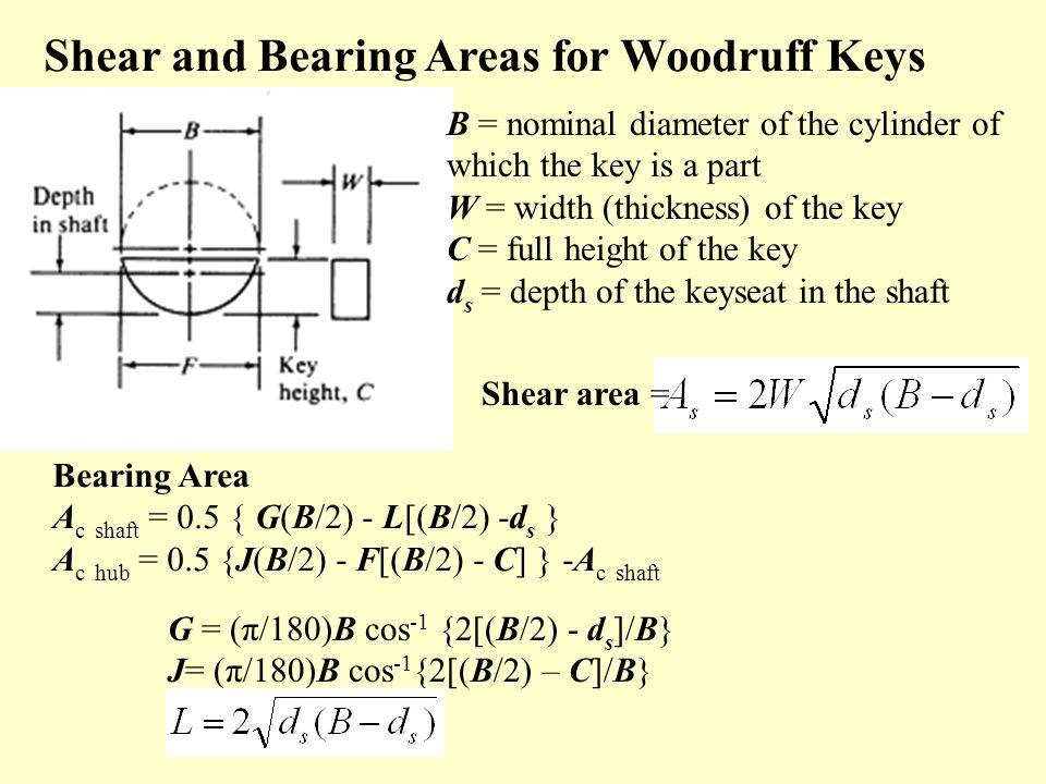 Shear and Bearing Areas for Woodruff Keys