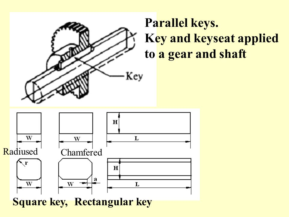 Key and keyseat applied to a gear and shaft