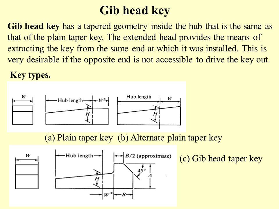 Gib head key