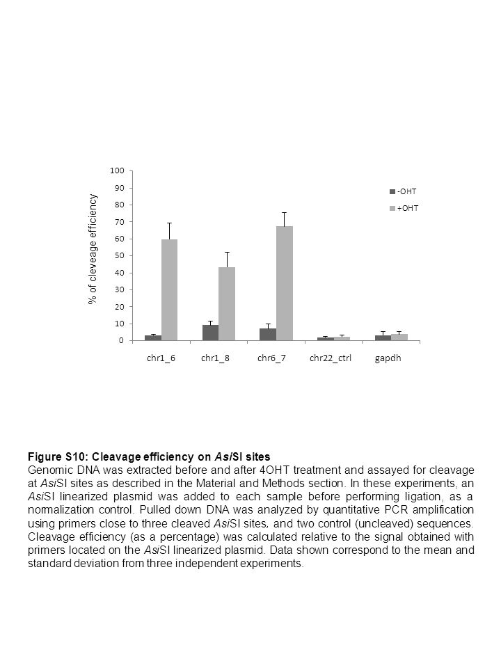 Figure S10: Cleavage efficiency on AsiSI sites