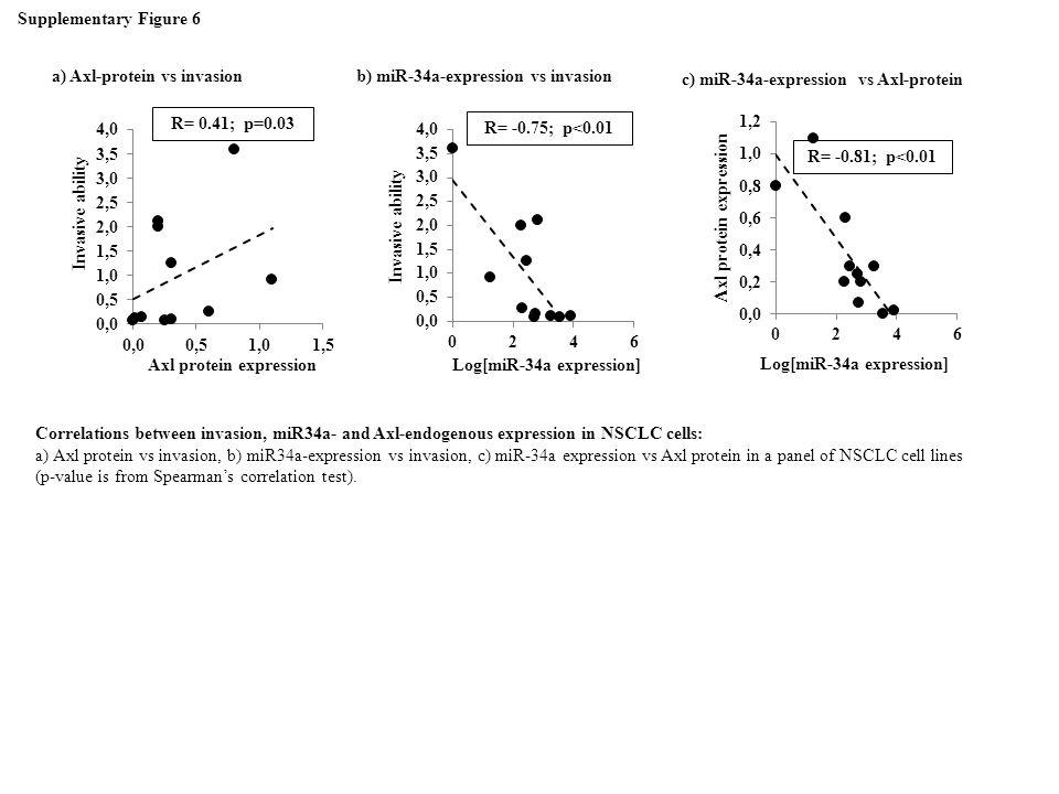 a) Axl-protein vs invasion b) miR-34a-expression vs invasion