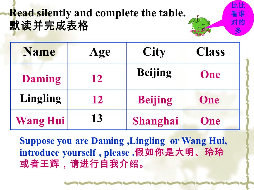 Name Age City Class Read silently and complete the table. 默读并完成表格