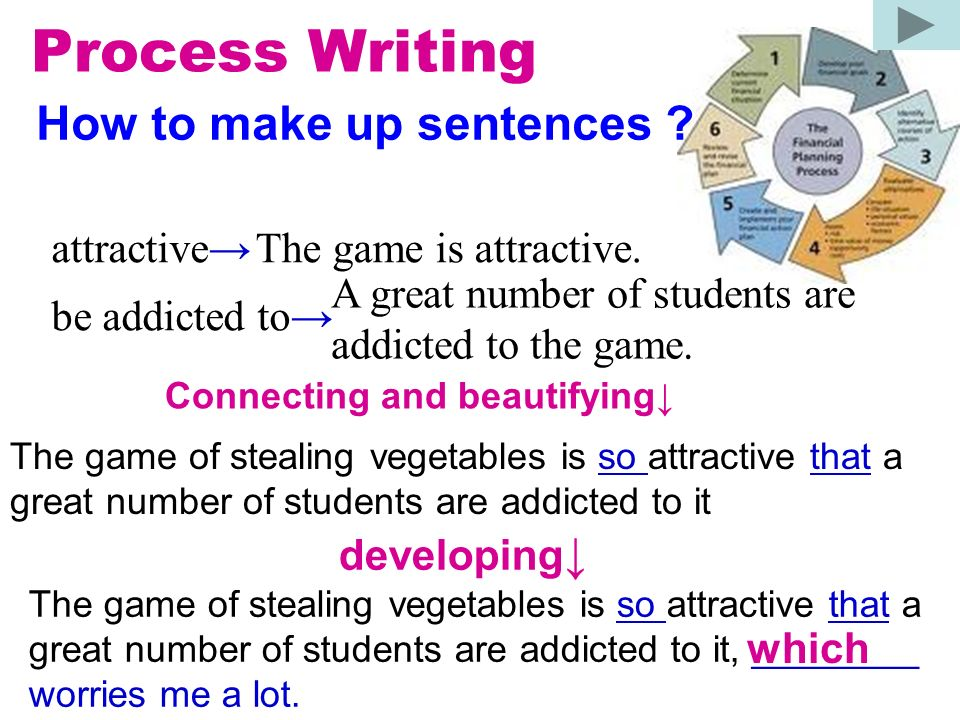Process Writing How to make up sentences attractive→