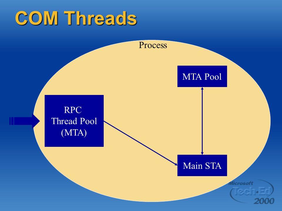 COM Threads Process MTA Pool RPC Thread Pool (MTA) Main STA