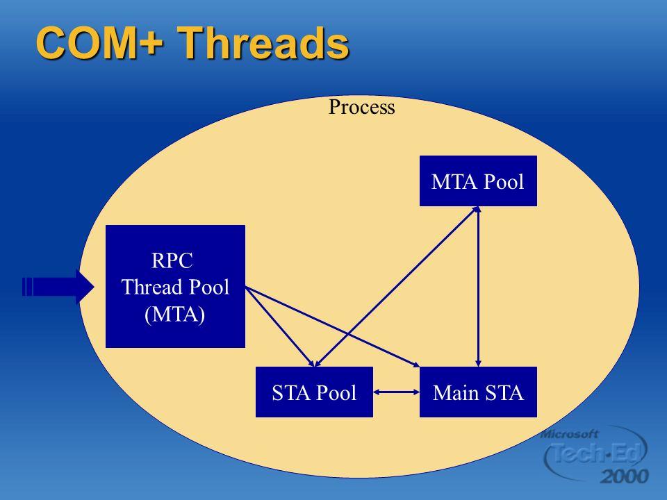 COM+ Threads Process MTA Pool RPC Thread Pool (MTA) STA Pool Main STA