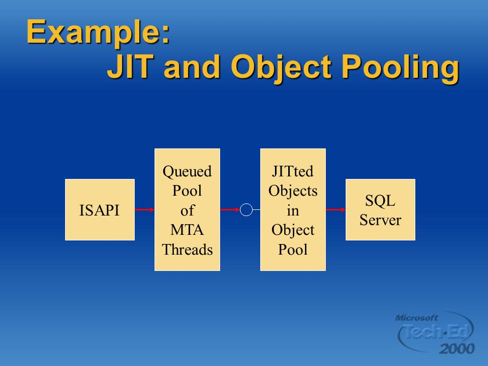Example: JIT and Object Pooling